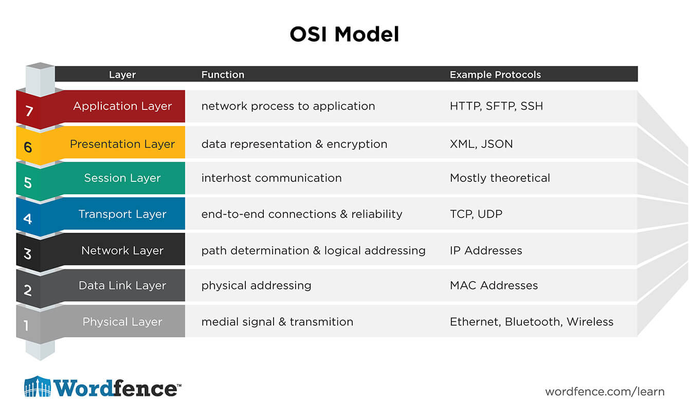 Wordfence OSI Model