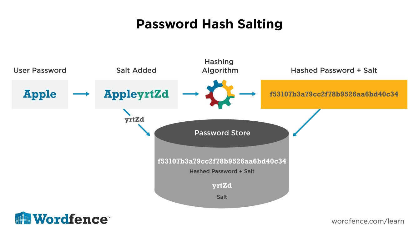 Understanding Password Authentication & Password Cracking