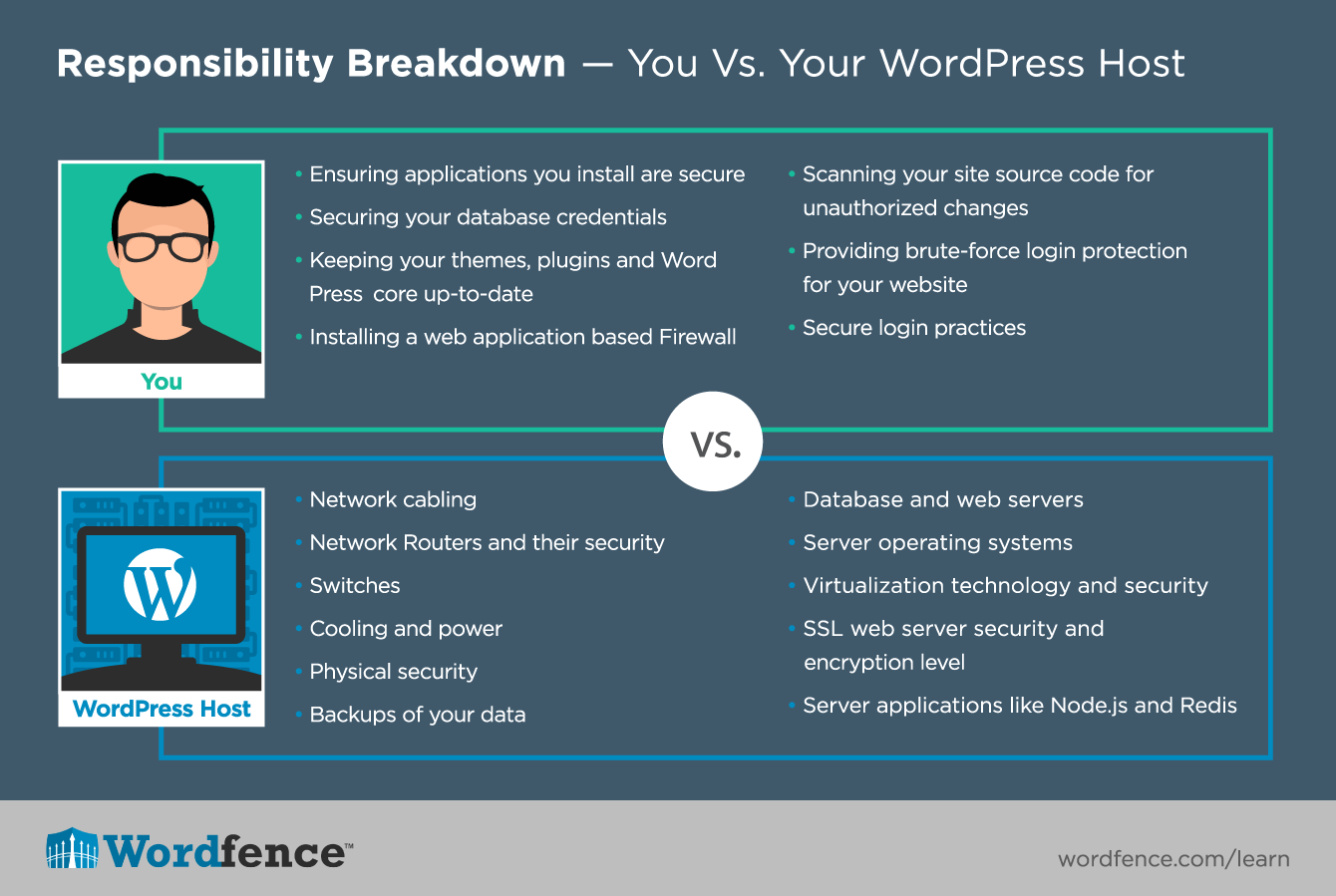 Security Hardening For Wordpress Sites Database And Application Responsibilitybreakdown 1340px