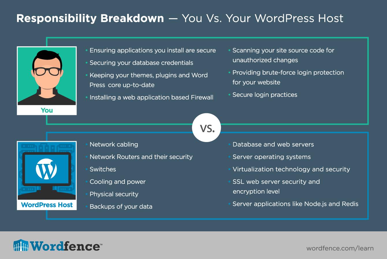 d78cc46026 How to Harden WordPress Sites - WordPress Security