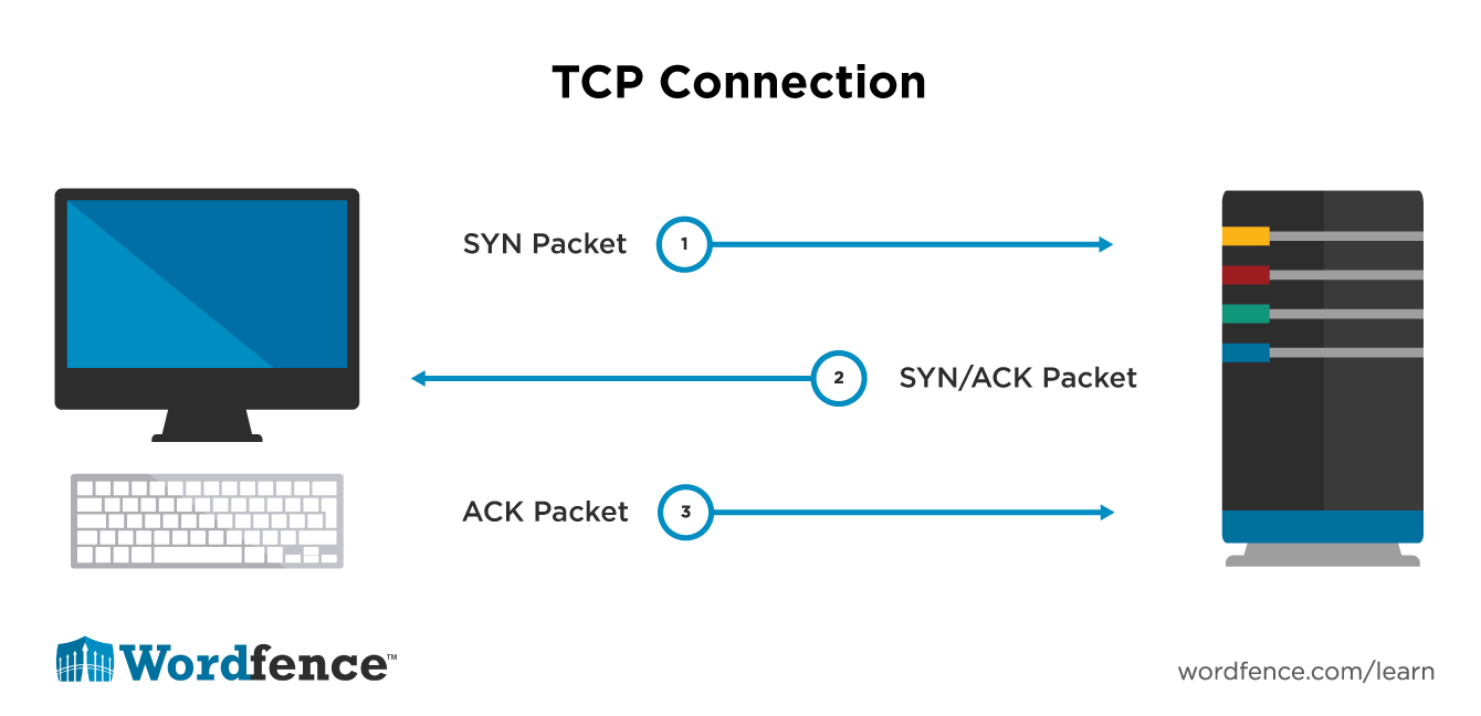 TCP Connection Diagram