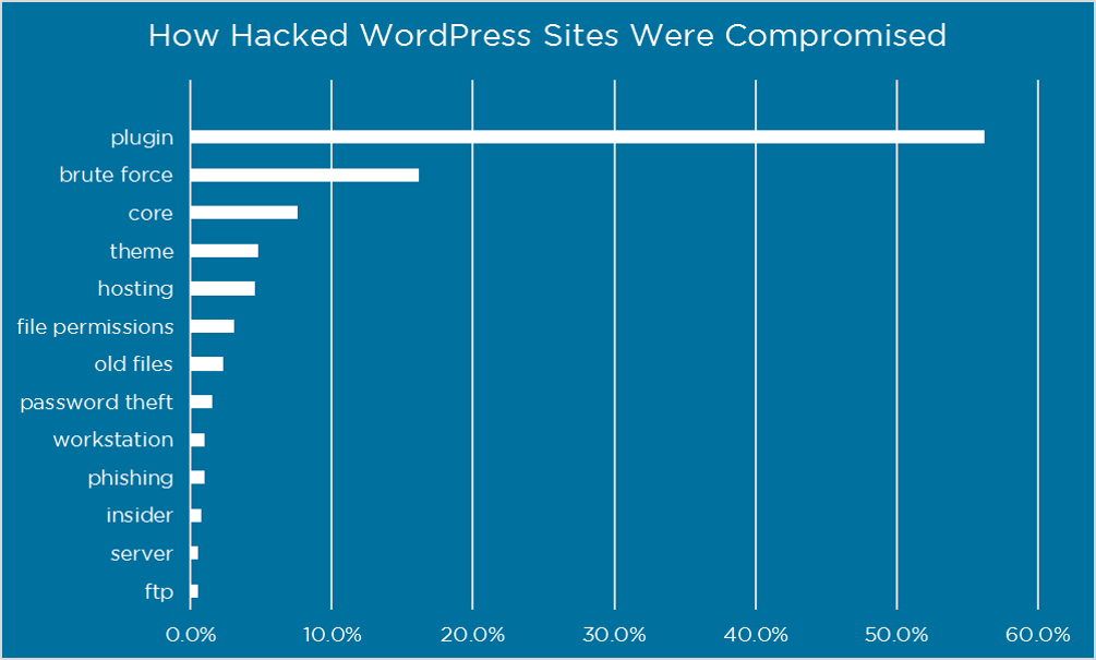 How hacked sites were compromised (Wordfence)