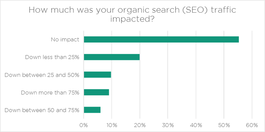 Organic Search impacted by hacking or malware