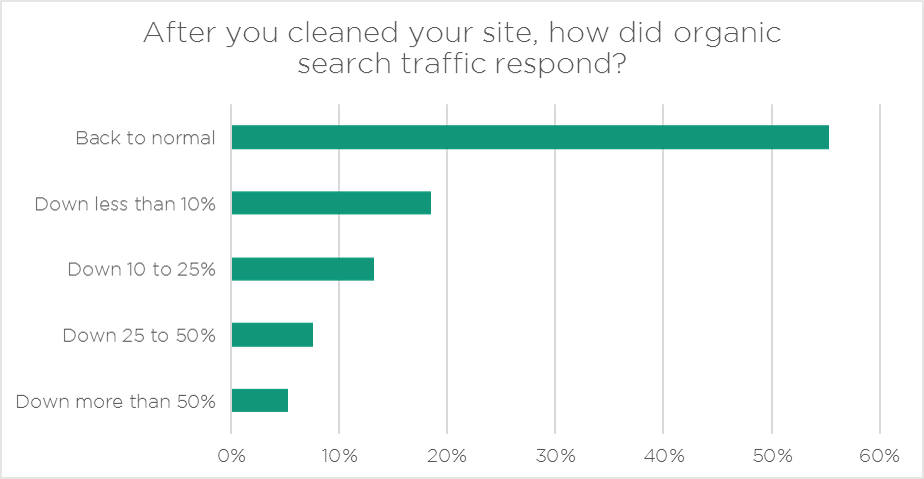 hacked_website_seo_traffic_impact_after_cleaning