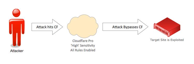 Revslider, MailPoet, GravityForms Exploits Bypass Cloudflare WAF