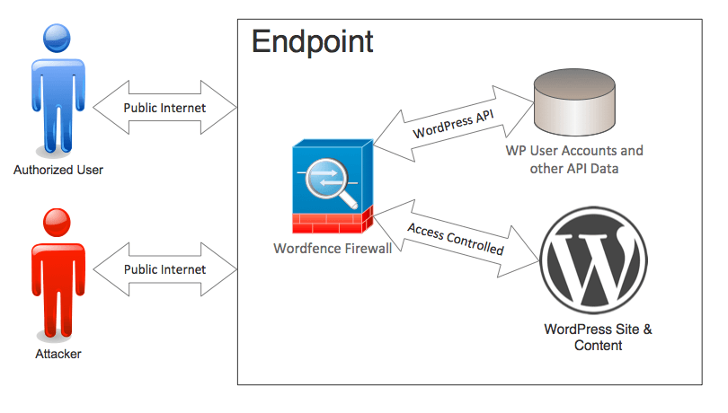 Wordfence Protecting the Endpoint