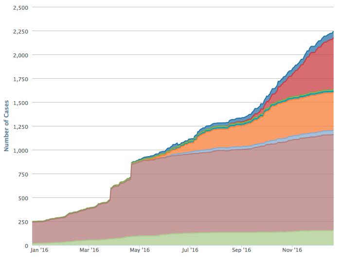 Wordfence Engineering Chart