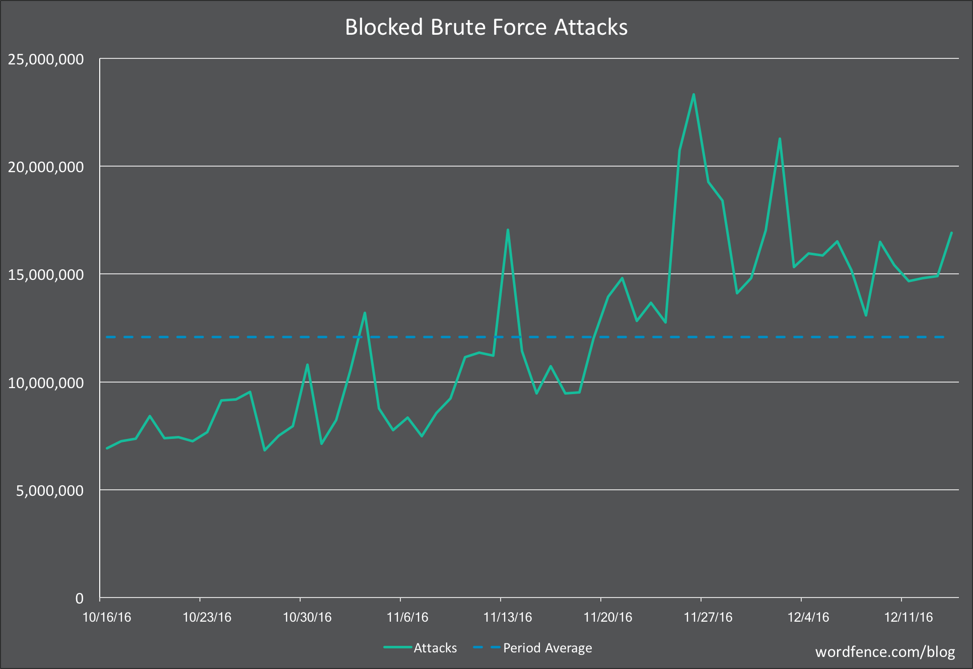 Blocked brute force attacks