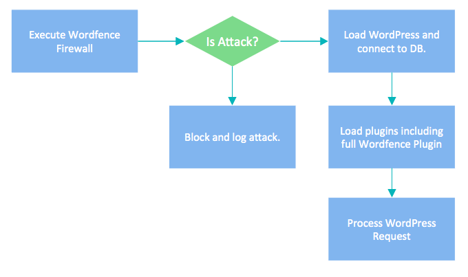 WordPress firewall decision diagram