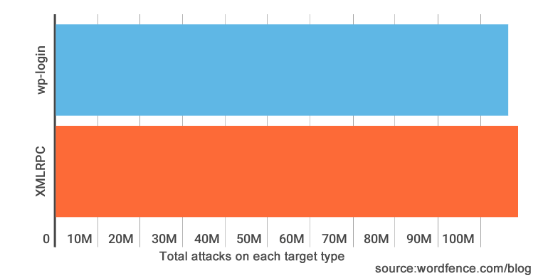 XMLRPC brute force attack totals