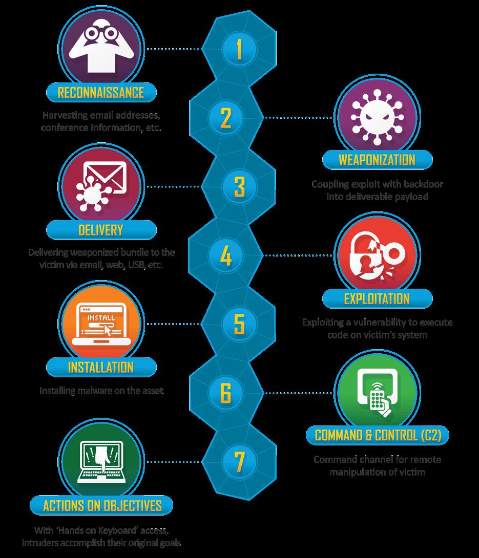 Wordpress Hack aus 2016 - Die Cyber-Kill-Kette von Wordfence