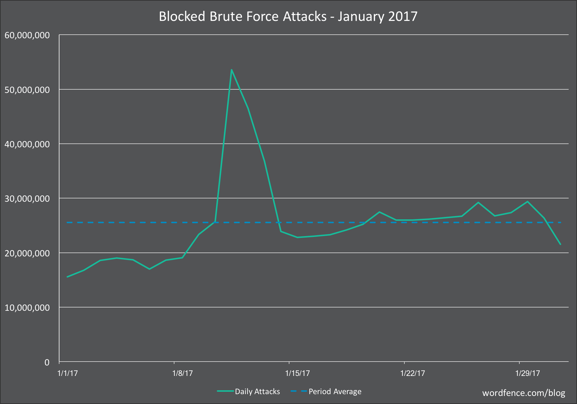 Brute Force Attacks on WordPress in January 2017