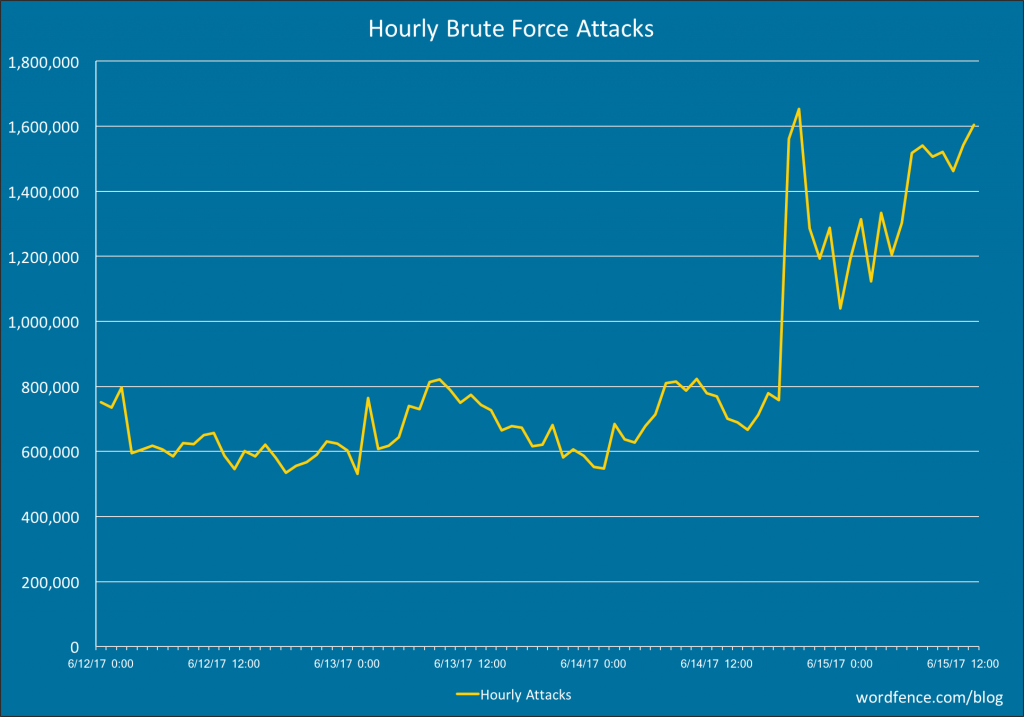 Brute Force Attack Spike June 2017