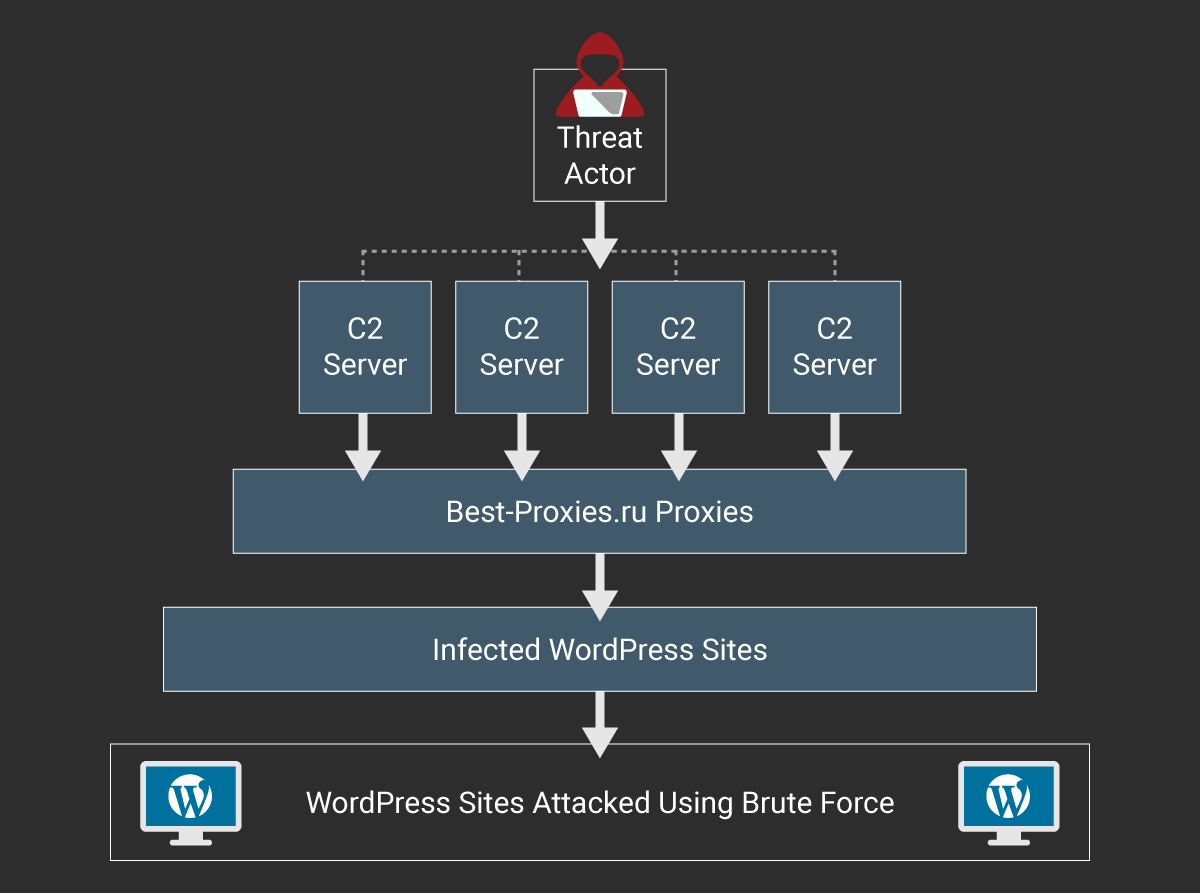 Botnet of Infected WordPress Sites Attacking WordPress Sites