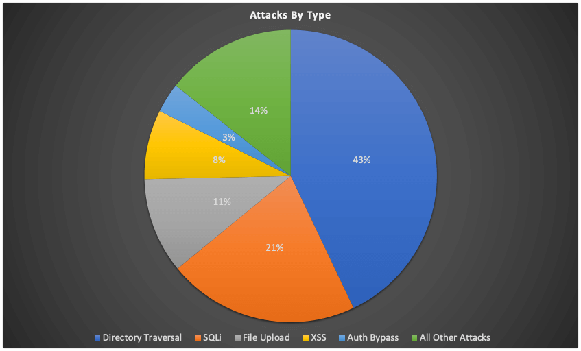 Pie Chart showing attacks by type