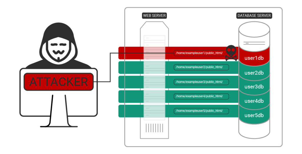 Attacker compromising a single site on a hosting account