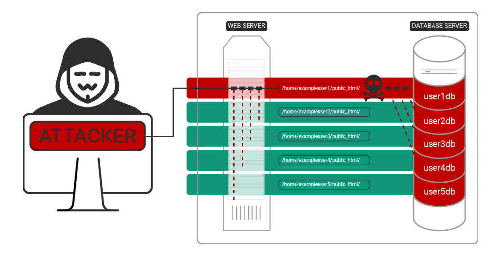 image showing attacker compromising multiple databases on a host using credentials from symlink attack